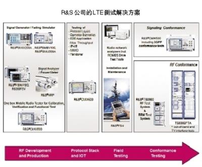 r&s公司的路测解决方案由扫频仪与romes路测软件组成.