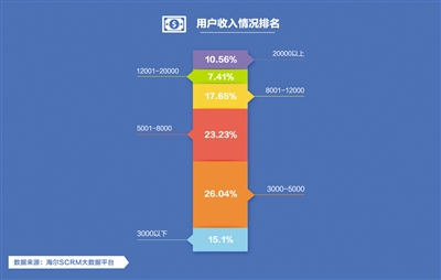 cc清理器官方下载一组图看懂海尔2亿家庭用户画像