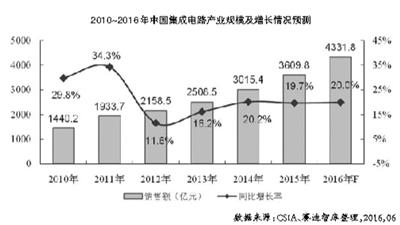 2016年中国集成电路产业销售额预计将超过4300亿元